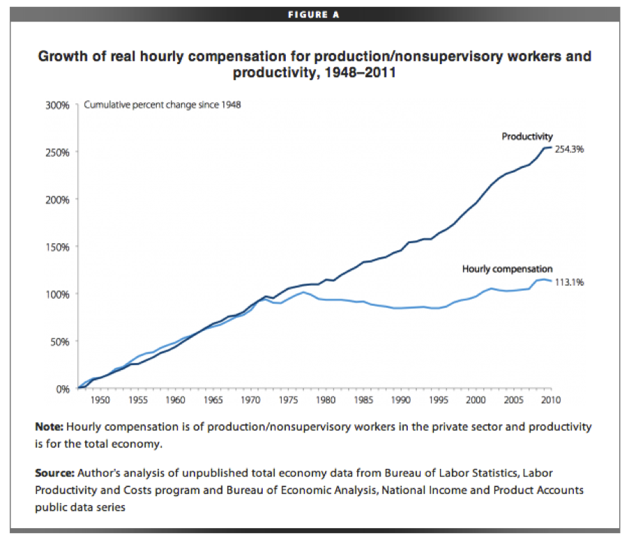 Median Compensation vs Productivity